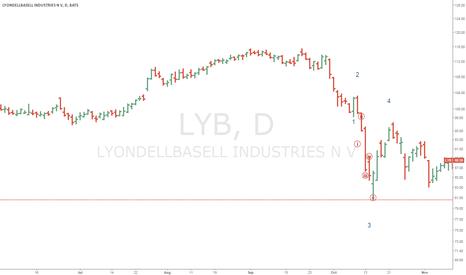 LYB: lyb