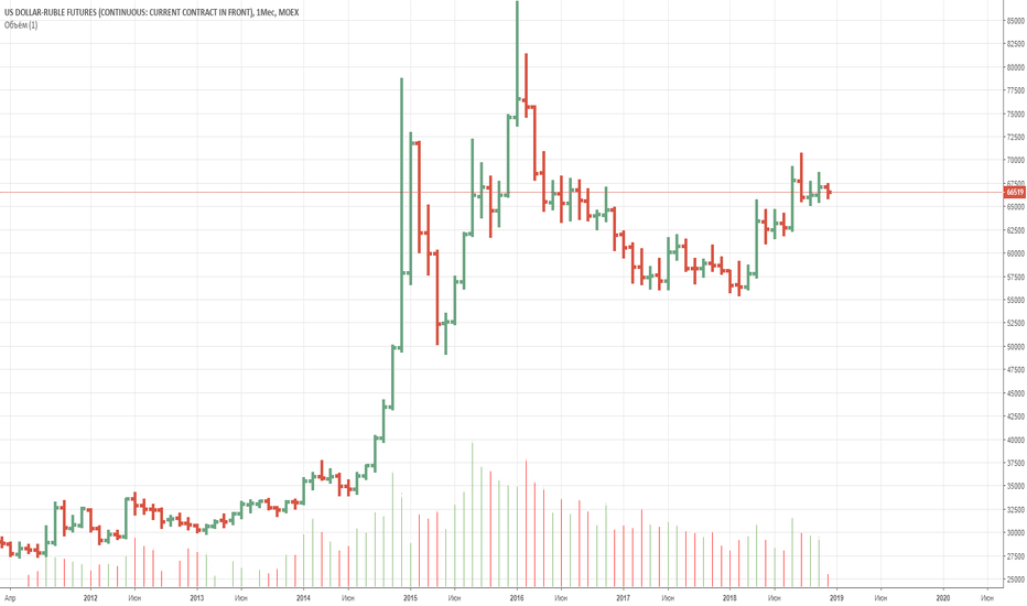 SI1!: USDRUB В ожидании снижения доллара.
