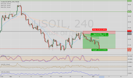 USOIL: UsOil great Short Trade !!