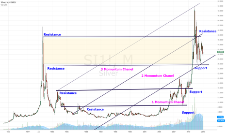 SI1!: Silver Hold Support