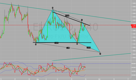 EURUSD: Maybe a butterfly