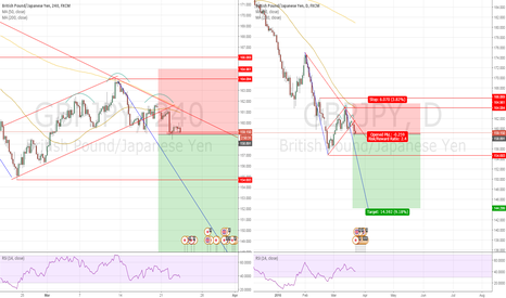 GBPJPY: [TRADE SETUP] (RR=2.4) GBPJPY Breaking to Downside