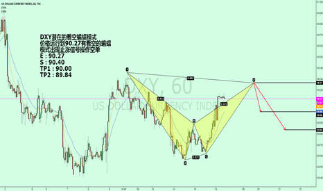 DXY: DXY potential for an empty bat pattern.