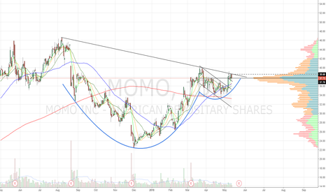 MOMO: Cup and handle