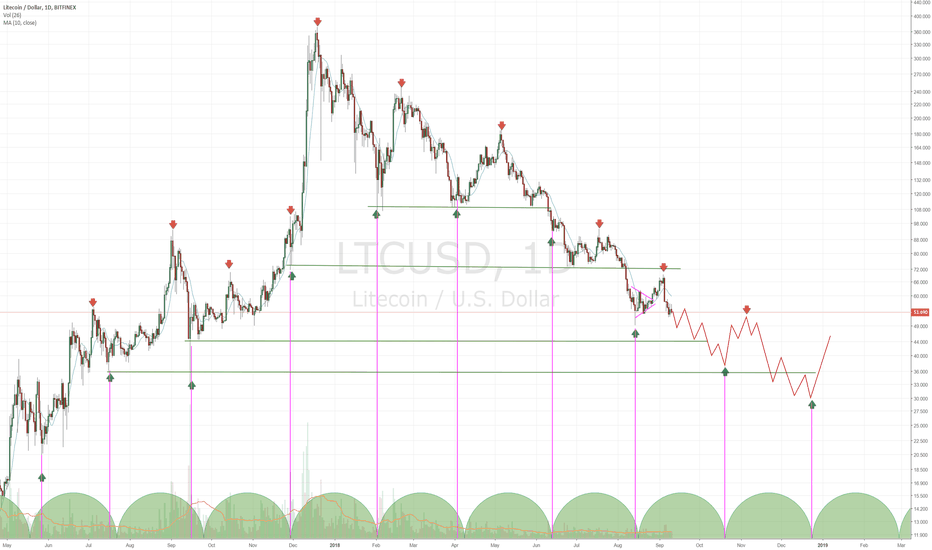 LTCUSD: #Litecoin Path is Clear