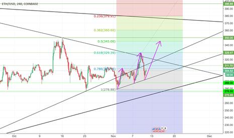 ETHUSD: Attack of upper triangle line started - fibonacci retracement