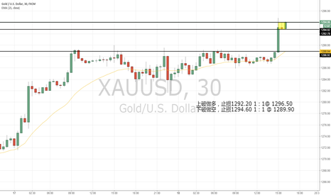XAUUSD: XAUUSD inside 30, a potential both sided trade.