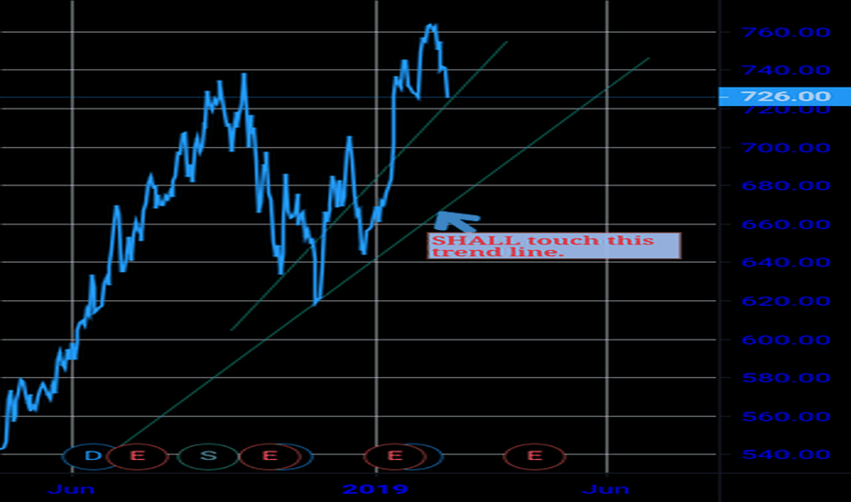 INFY: Seems to touch 680-660 range