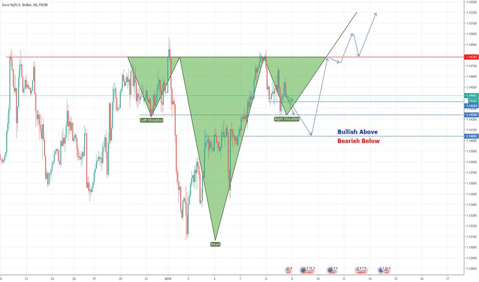 EURUSD: Inverted SHS on 4H chart