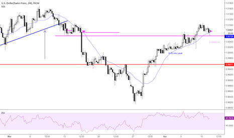 USDCHF: swing failure at a good level, continuation