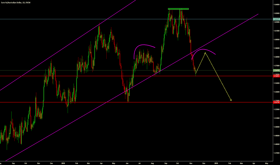 EURAUD: EURAUD  Head and Shoulder Setup