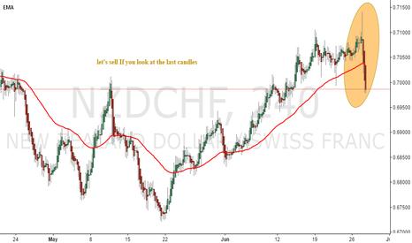 NZDCHF: nzdchf