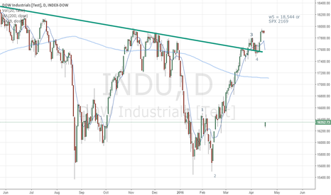 INDU: DOW NIGHTMARE OF A BEAR