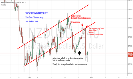 NZDUSD: This is why we sold $NZDUSD