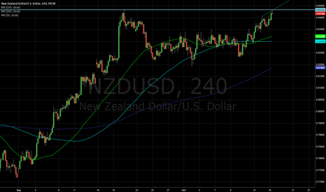 NZDUSD: Short NZDUSD with GREAT r:r potential.