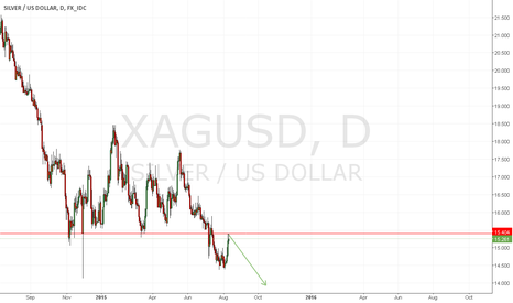 XAGUSD: Short in resistance zone