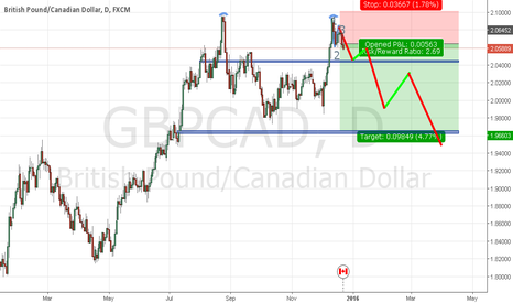 GBPCAD: doubel top  time to short