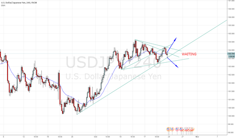 USDJPY: WAITING