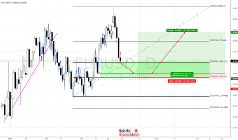 EURUSD: EURUSD to Bounce at 1.0600 then continue the uptrend