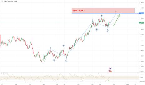 EURUSD: EURUSD ; wave 5 in progress...