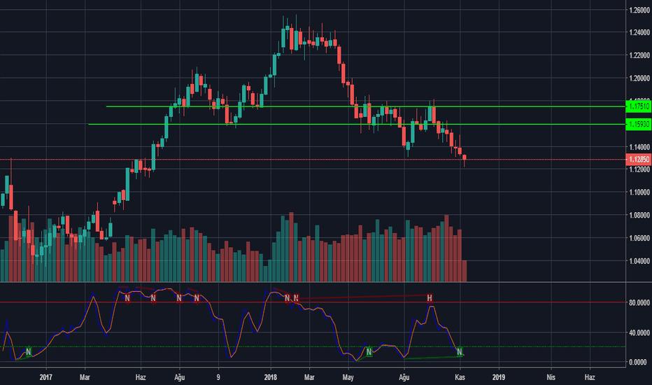 EURUSD: EUR/USD Uzun Vade Yükseliş