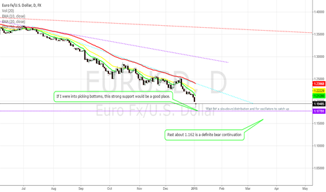 EURUSD: EUR/USD - Is this going to be a limbo contest?