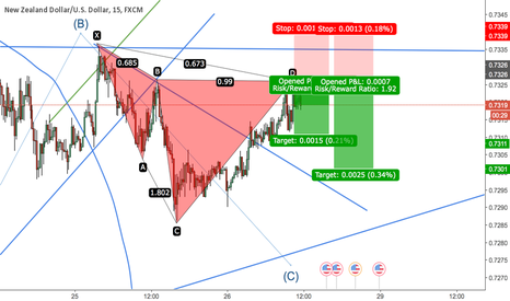 NZDUSD: CYPHER formation at 0.7326