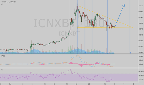 ICNXBT: $ICN ABOUT TO EXPLODE ! —— TRIANGLE FORMATION & MACD CROSSOVER
