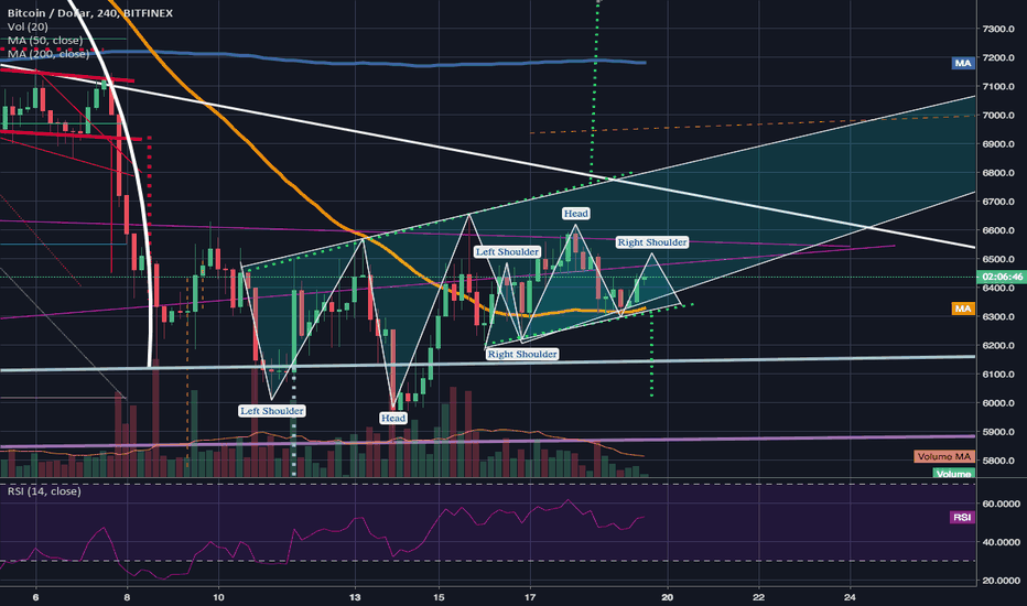 BTCUSD: Right shoulder of inverted h&s forming smaller h&s pattern