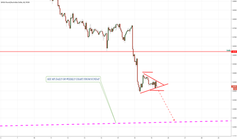 GBPAUD: gbpaud selling break out of triangle