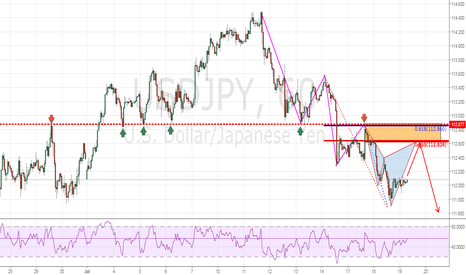 USDJPY: Trend Continuation Play off Bearish Cypher