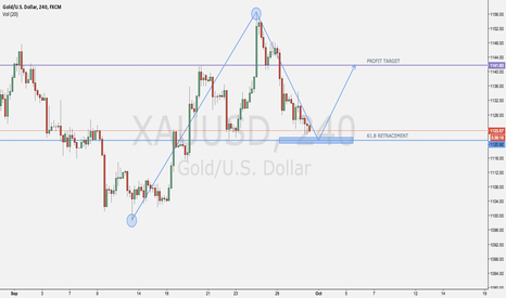 XAUUSD: GOLD READY FOR LONG?