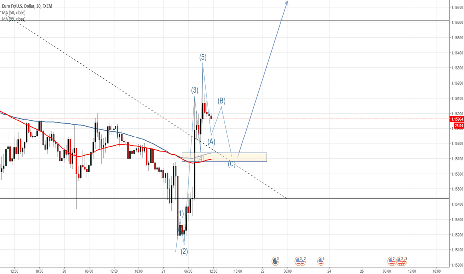 EURUSD: My Idea for EURUSD