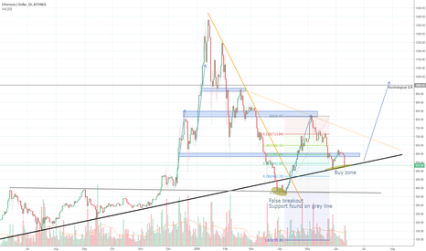 ETHUSD: Ethereum is ready to go up again!