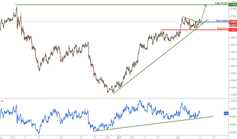 AUDUSD: AUDUSD above major support, turn bullish for a strong push up