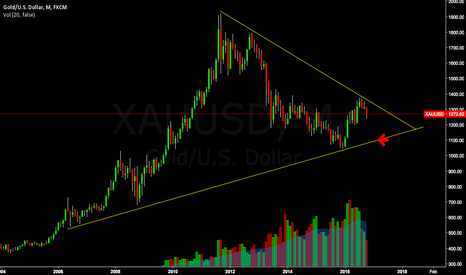 XAUUSD: Gold - Long Term TA