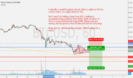 BTCUSD: Small breakout ahead. If we get to 475 I'm looking to Short.