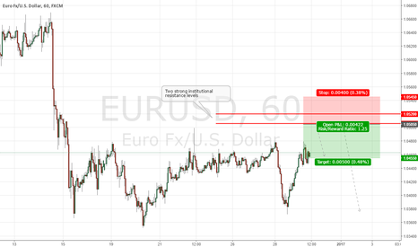 EURUSD: EURUSD Institutional Short Setup UPDATE