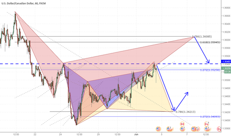 USDCAD: Guaranteeing a trade on the USDCAD no matter what