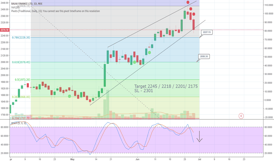 BAJFINANCE: Bajaj Finance - The awaited Fall!!