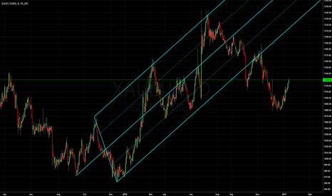 XAUEUR: Gold vs Euro: Median Line Studies.