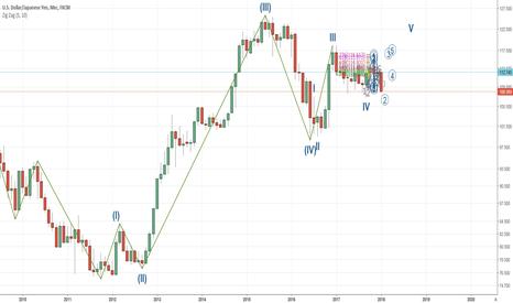 USDJPY: USD/JPY опять учимся размечать график ....