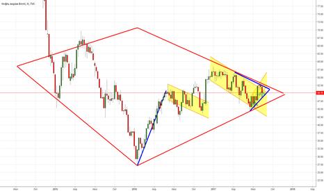 UKOIL: Нефть Флаг vs Нисходящий треугол