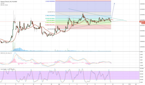 EXPBTC: Time to buy $EXP
