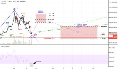 LTCUSDT: Bulls Waking Up Soon