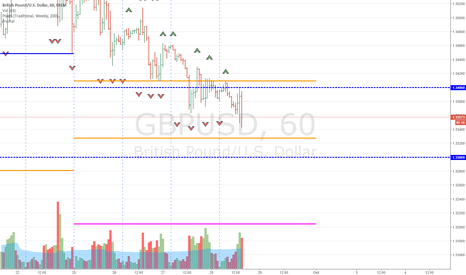 GBPUSD: GBP Weaker given Carney's Dovish Comment