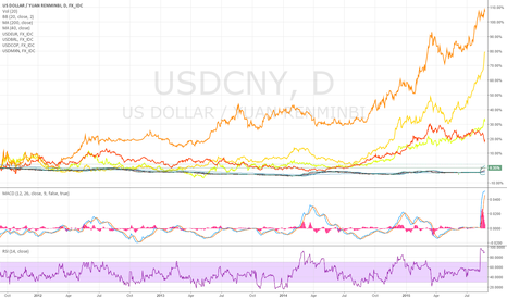 USDCNY: Chinese yuan devaluation could continue during the year