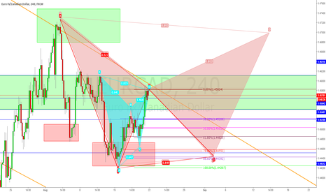 EURCAD: Gartley & Bat