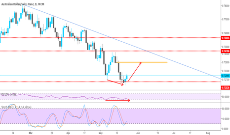 AUDCHF: AUDCHF On Support