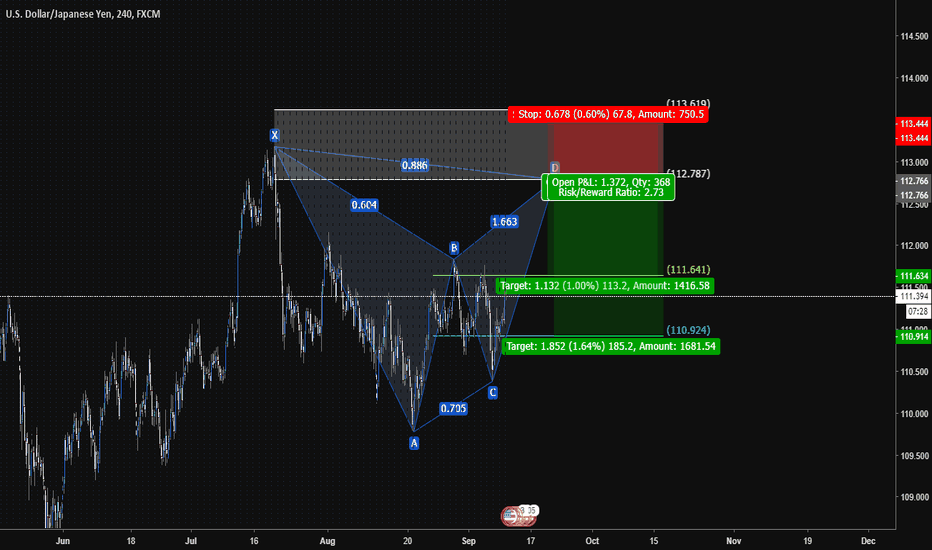 USDJPY: USDJPY - Bear Bat